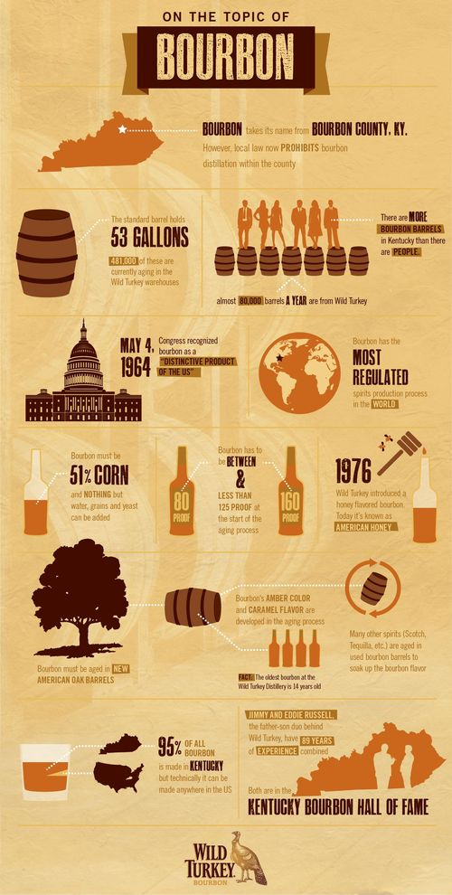 Wild Turkey Infographic FINAL