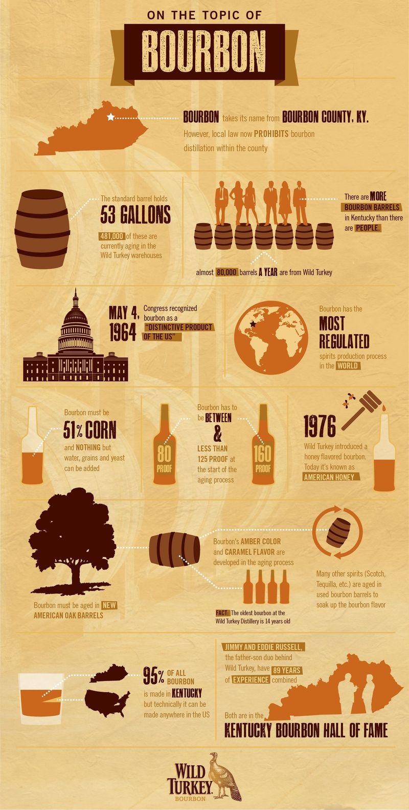 Wild Turkey Infographic FINAL